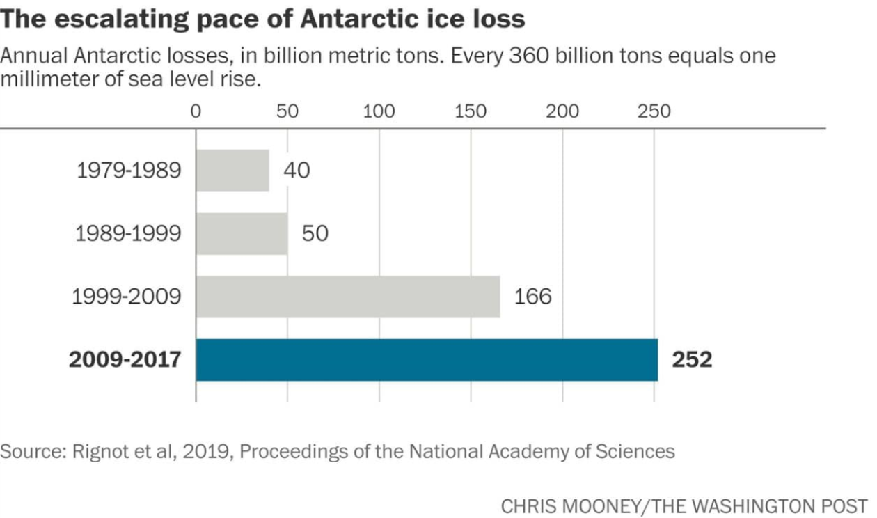 Scientists Dig Deeper  into Antarctica