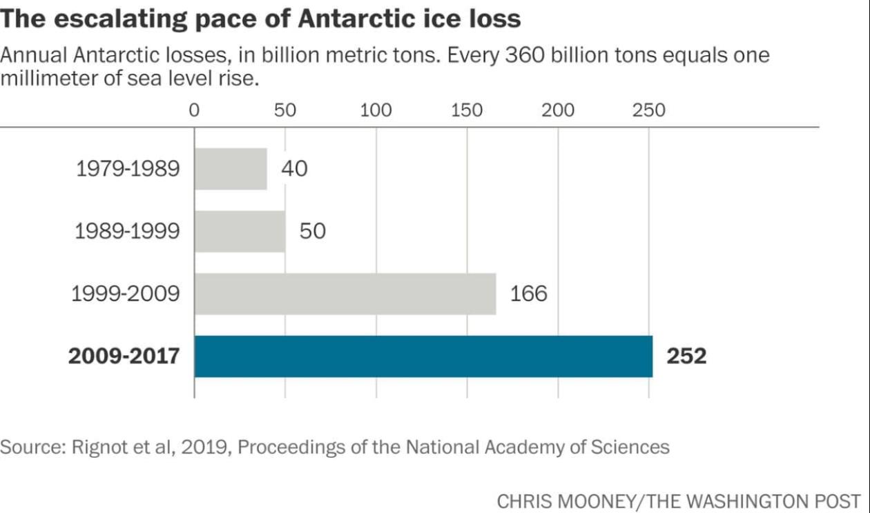 Scientists Dig Deeper  into Antarctica