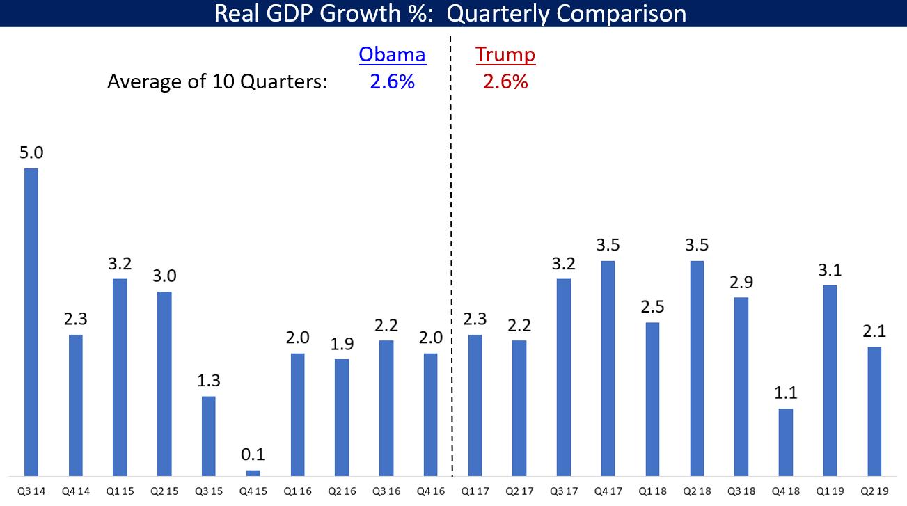 US Economy 2nd Quarter