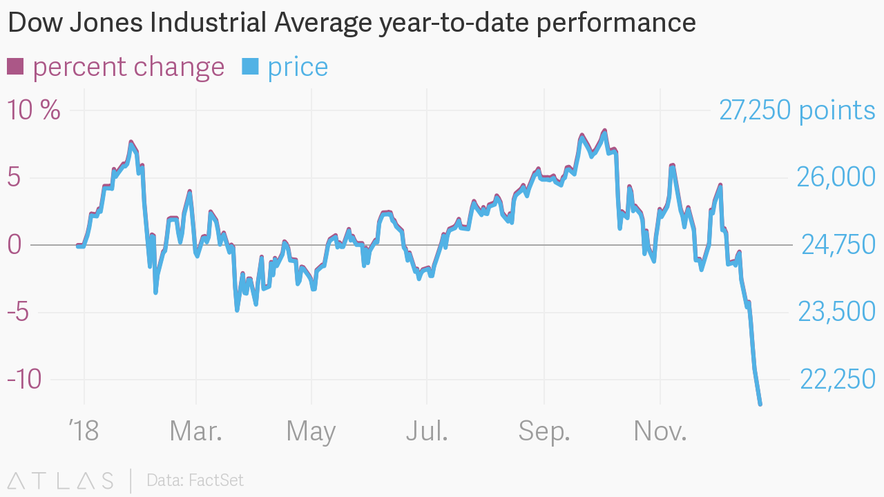 Will the Dow Jones Get Out of Limbo?